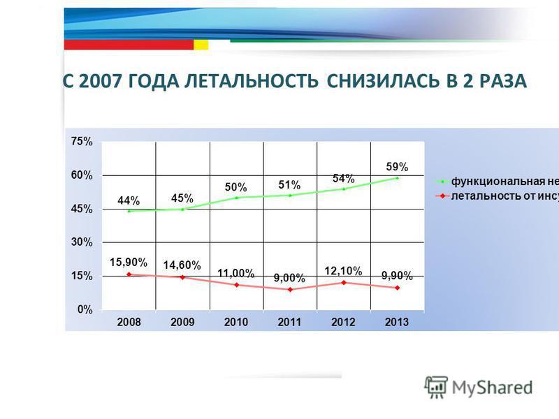 С 2007 ГОДА ЛЕТАЛЬНОСТЬ СНИЗИЛАСЬ В 2 РАЗА 20