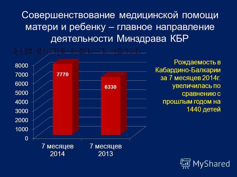 Совершенствование медицинской помощи матери и ребенку – главное направление деятельности Минздрава КБР Рождаемость в Кабардино-Балкарии за 7 месяцев 2014 г. увеличилась по сравнению с прошлым годом на 1440 детей