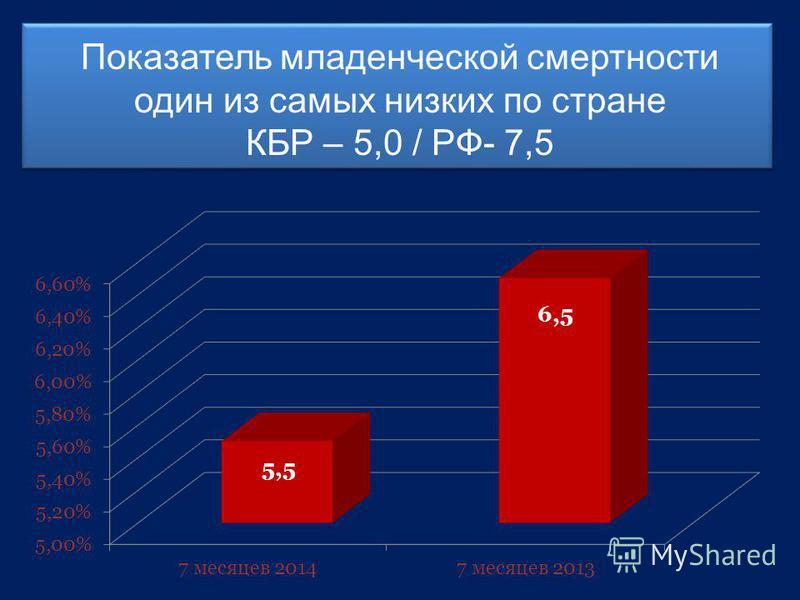 Показатель младенческой смертности один из самых низких по стране КБР – 5,0 / РФ- 7,5