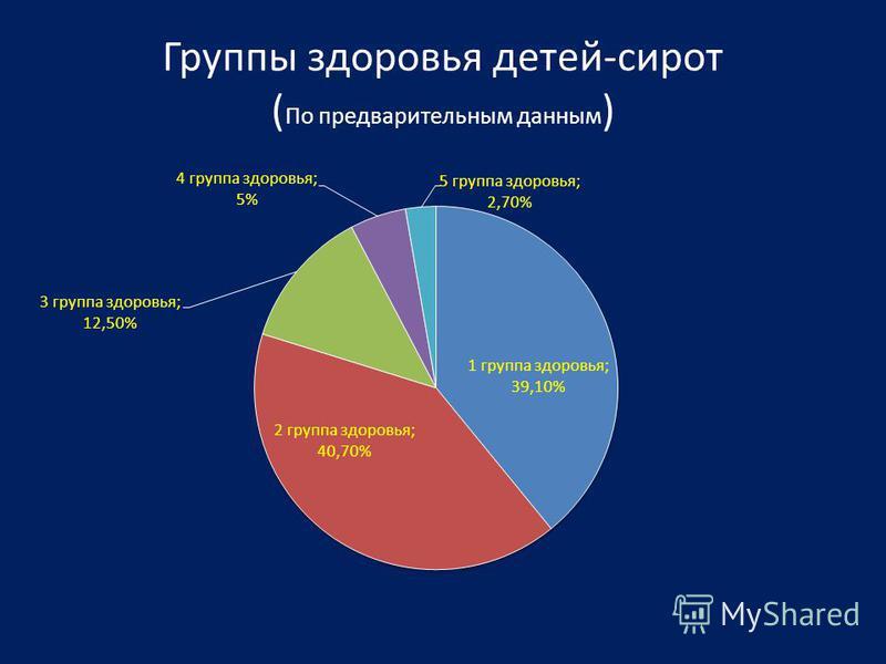 Группы здоровья детей-сирот ( По предварительным данным )