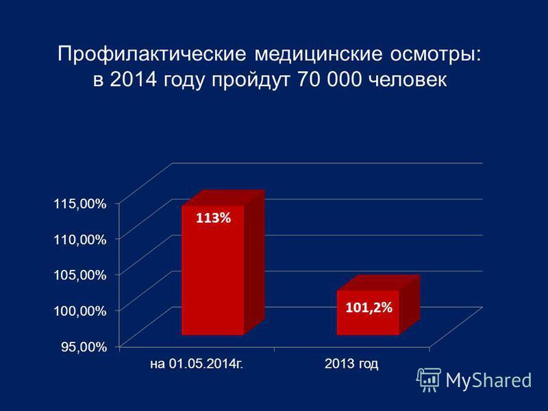 Профилактические медицинские осмотры: в 2014 году пройдут 70 000 человек