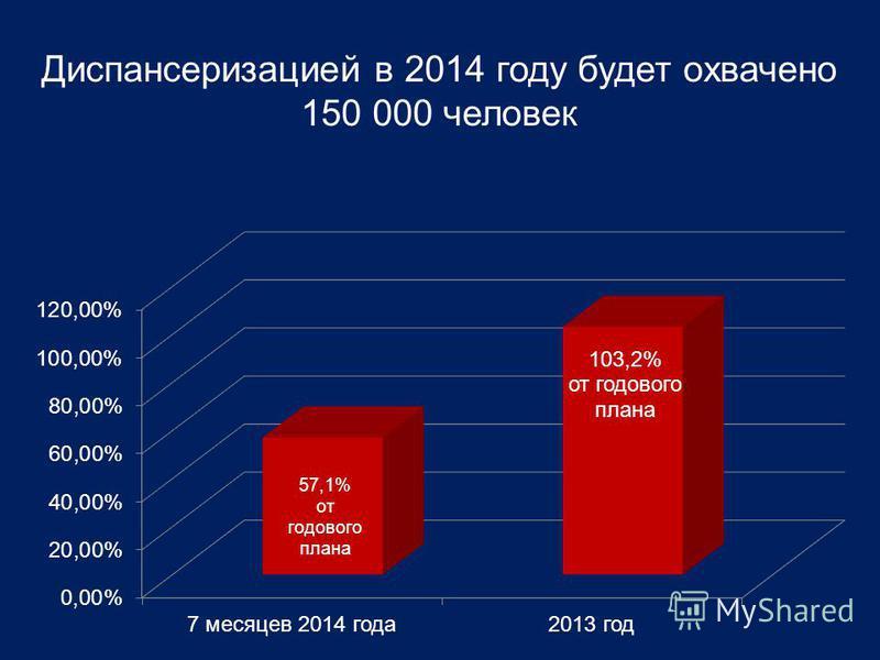 Диспансеризацией в 2014 году будет охвачено 150 000 человек