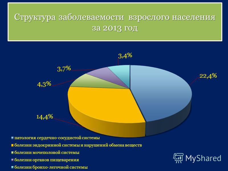 Структура заболеваемости взрослого населения за 2013 год