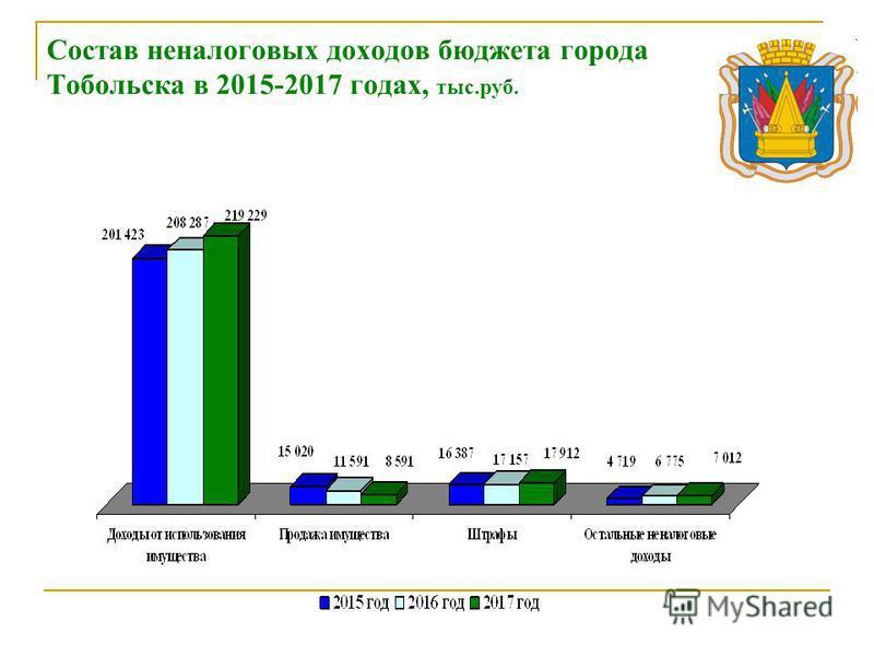 Состав неналоговых доходов бюджета города Тобольска в 2015-2017 годах, тыс.руб.