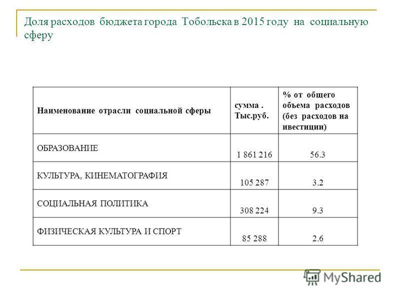 Доля расходов бюджета города Тобольска в 2015 году на социальную сферу Наименование отрасли социальной сферы сумма. Тыс.руб. % от общего объема расходов (без расходов на инвестиции) ОБРАЗОВАНИЕ 1 861 21656.3 КУЛЬТУРА, КИНЕМАТОГРАФИЯ 105 2873.2 СОЦИАЛ