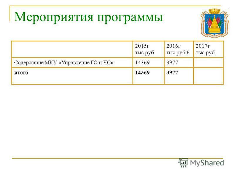Мероприятия программы 2015 г тыс.руб 2016 г тыс.руб.6 2017 г тыс.руб. Содержание МКУ «Управление ГО и ЧС».143693977 итого 143693977
