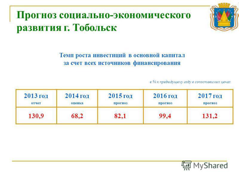 2013 год отчет 2014 год оценка 2015 год прогноз 2016 год прогноз 2017 год прогноз 130,968,282,199,4131,2 в % к предыдущему году в сопоставимых ценах Темп роста инвестиций в основной капитал за счет всех источников финансирования Прогноз социально-эко
