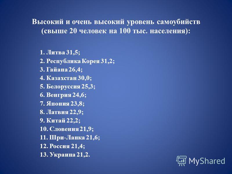 Высокий и очень высокий уровень самоубийств (свыше 20 человек на 100 тыс. населения): 1. Литва 31,5; 2. Республика Корея 31,2; 3. Гайана 26,4; 4. Казахстан 30,0; 5. Белоруссия 25,3; 6. Венгрия 24,6; 7. Япония 23,8; 8. Латвия 22,9; 9. Китай 22,2; 10.