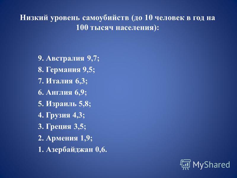 Низкий уровень самоубийств (до 10 человек в год на 100 тысяч населения): 9. Австралия 9,7; 8. Германия 9,5; 7. Италия 6,3; 6. Англия 6,9; 5. Израиль 5,8; 4. Грузия 4,3; 3. Греция 3,5; 2. Армения 1,9; 1. Азербайджан 0,6.