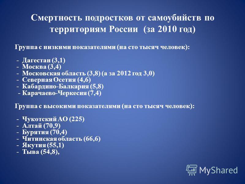 Смертность подростков от самоубийств по территориям России (за 2010 год) Группа с низкими показателями (на сто тысяч человек): - Дагестан (3,1) - Москва (3,4) - Московская область (3,8) (а за 2012 год 3,0) - Северная Осетия (4,6) - Кабардино-Балкария