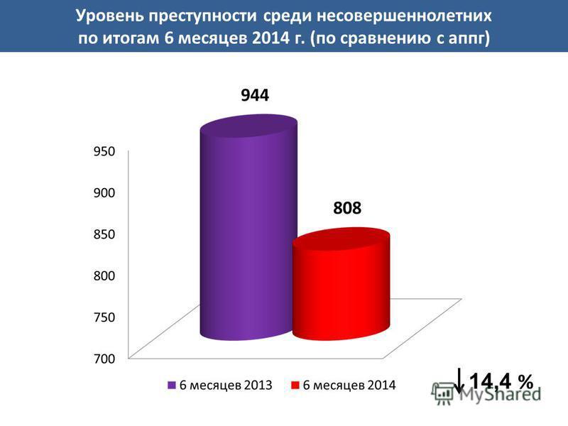 14,4 % Уровень преступности среди несовершеннолетних по итогам 6 месяцев 2014 г. (по сравнению с аппг)