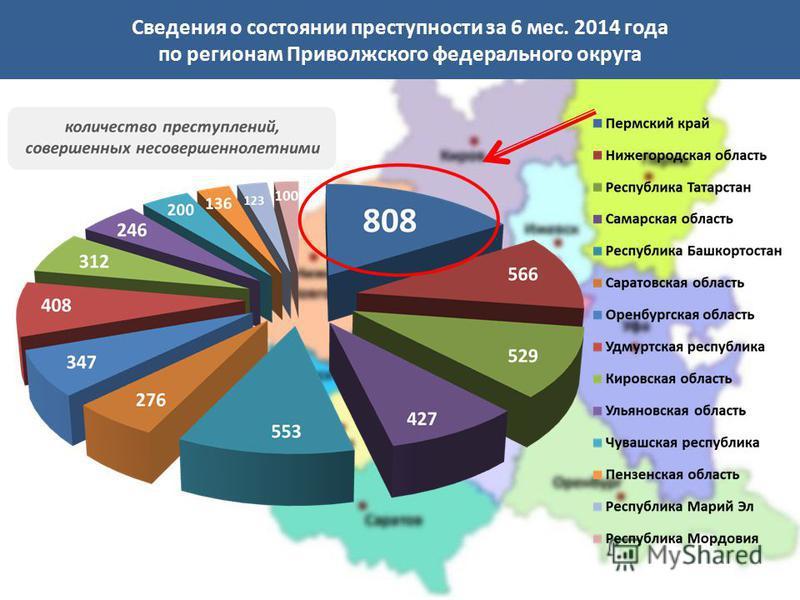 Сведения о состоянии преступности за 6 мес. 2014 года по регионам Приволжского федерального округа