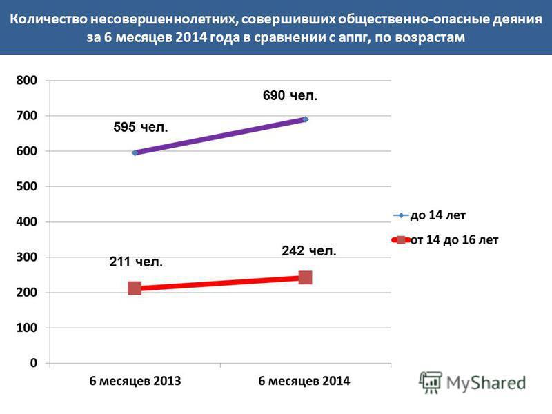 Количество несовершеннолетних, совершивших общественно-опасные деяния за 6 месяцев 2014 года в сравнении с аппг, по возрастам 211 чел. 242 чел. 595 чел. 690 чел.