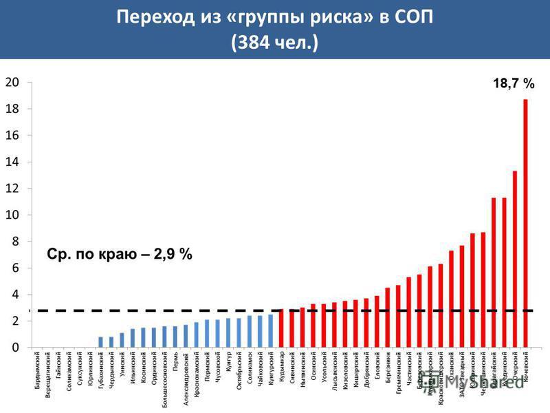 Переход из «группы риска» в СОП (384 чел.) 18,7 %