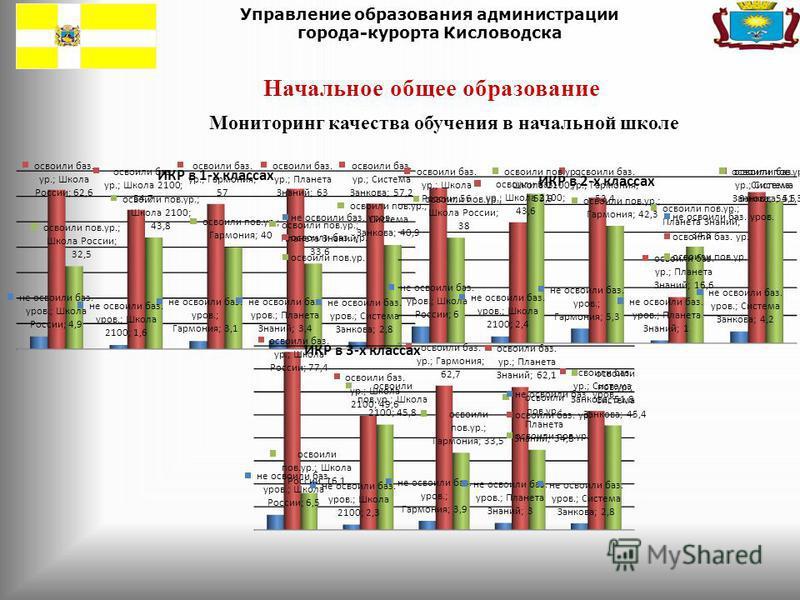 Управление образования администрации города-курорта Кисловодска Начальное общее образование Мониторинг качества обучения в начальной школе