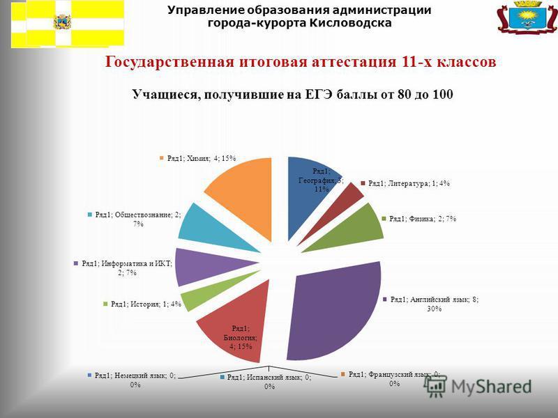 Управление образования администрации города-курорта Кисловодска Государственная итоговая аттестация 11-х классов Учащиеся, получившие на ЕГЭ баллы от 80 до 100