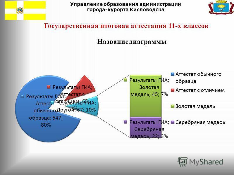 Управление образования администрации города-курорта Кисловодска Государственная итоговая аттестация 11-х классов