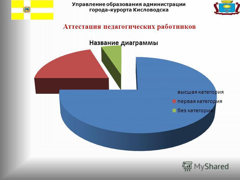Управление образования администрации города-курорта Кисловодска Аттестация педагогических работников
