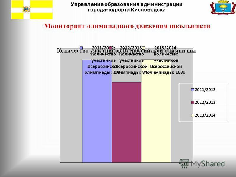 Управление образования администрации города-курорта Кисловодска Мониторинг олимпиадного движения школьников