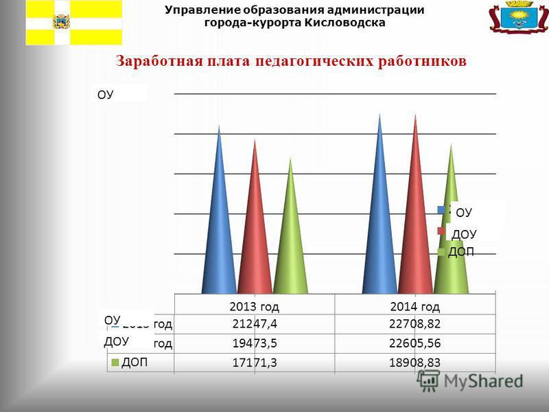 Управление образования администрации города-курорта Кисловодска Заработная плата педагогических работников
