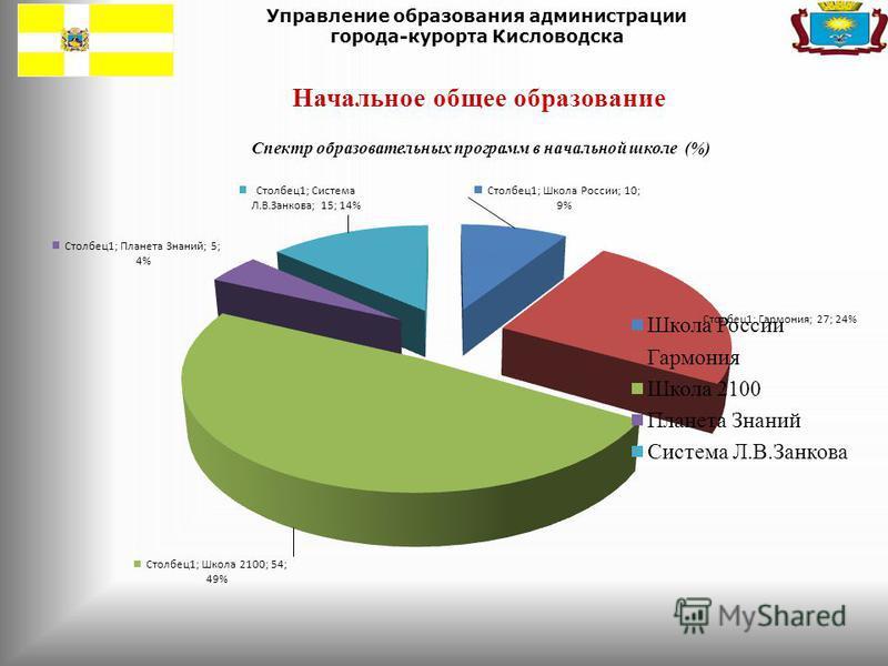 Управление образования администрации города-курорта Кисловодска Начальное общее образование Спектр образовательных программ в начальной школе (%)