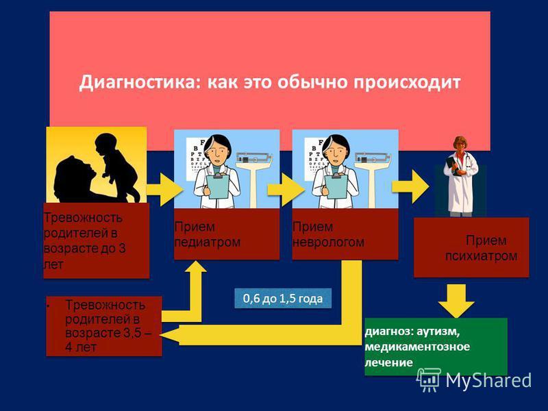 Диагностика: как это обычно происходит Тревожность родителей в возрасте до 3 лет Прием педиатром Прием неврологом Прием психиатром Тревожность родителей в возрасте 3,5 – 4 лет диагноз: аутизм, медикаментозное лечение 0,6 до 1,5 года