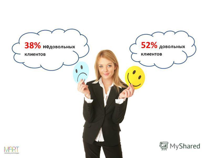 52% довольных клиентов 38% не довольных клиентов