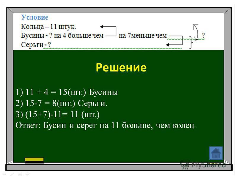 Решение 1) 11 + 4 = 15(шт.) Бусины 2) 15-7 = 8(шт.) Серьги. 3) (15+7)-11= 11 (шт.) Ответ: Бусин и серег на 11 больше, чем колец.