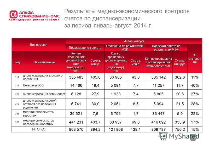 15 Результаты медико-экономического контроля счетов по диспансеризации за период январь-август 2014 г. Вид помощи Январь-Август Представлено к оплате Отклонено по результатам МЭК Подлежит оплате по результатам МЭК % отклонен ия Код Наименование Кол-в