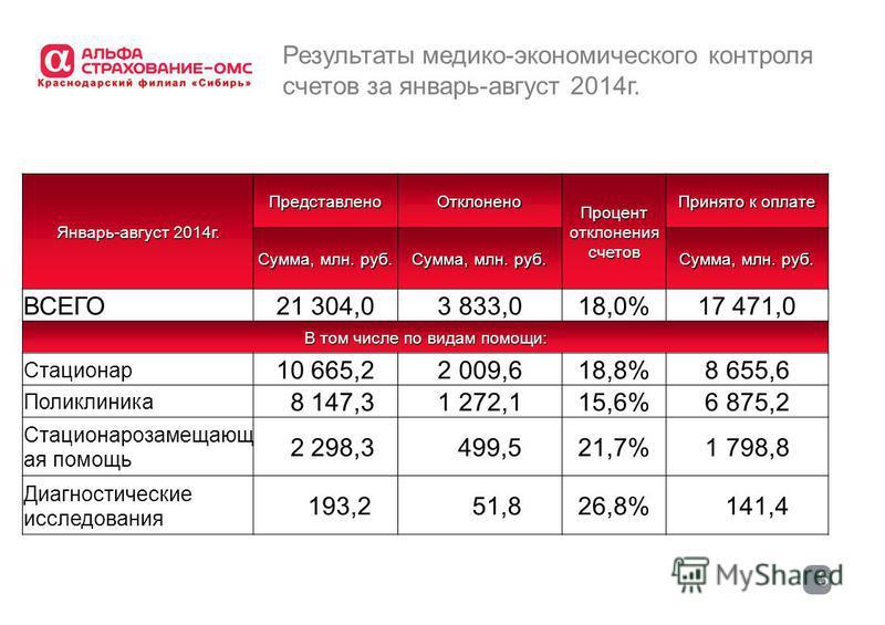 3 Результаты медико-экономического контроля счетов за январь-август 2014 г. Январь-август 2014 г. Представлено Отклонено Процент отклонения счетов Принято к оплате Сумма, млн. руб. ВСЕГО21 304,03 833,018,0%17 471,0 В том числе по видам помощи: Стацио