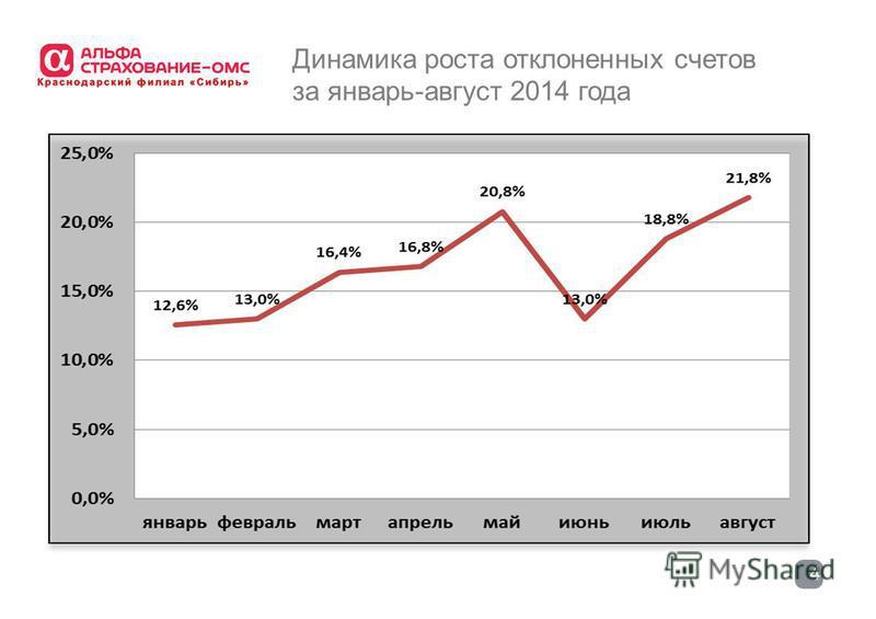 4 Динамика роста отклоненных счетов за январь-август 2014 года