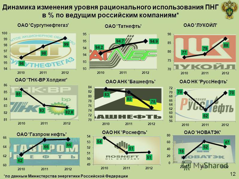 Динамика изменения уровня рационального использования ПНГ в % по ведущим российским компаниям* *по данным Министерства энергетики Российской Федерации 12