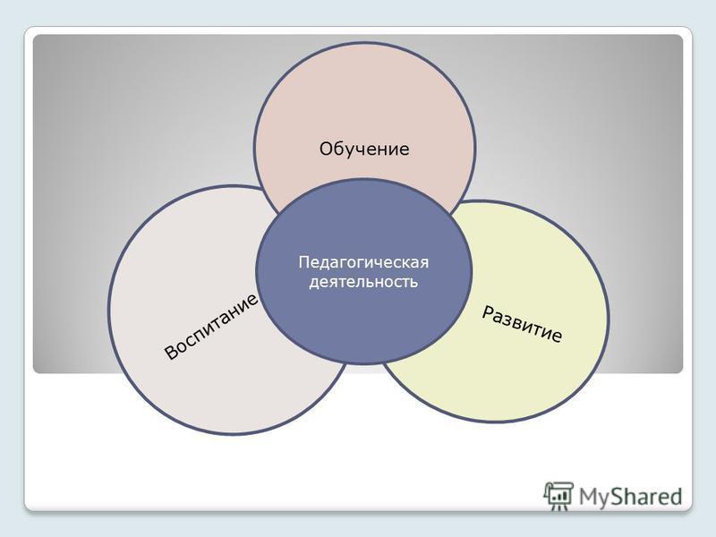 Развитие Воспитание Обучение Педагогическая деятельность