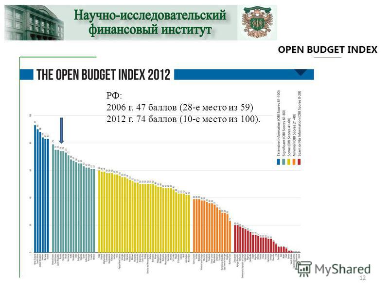 OPEN BUDGET INDEX 12 РФ: 2006 г. 47 баллов (28-е место из 59) 2012 г. 74 баллов (10-е место из 100).