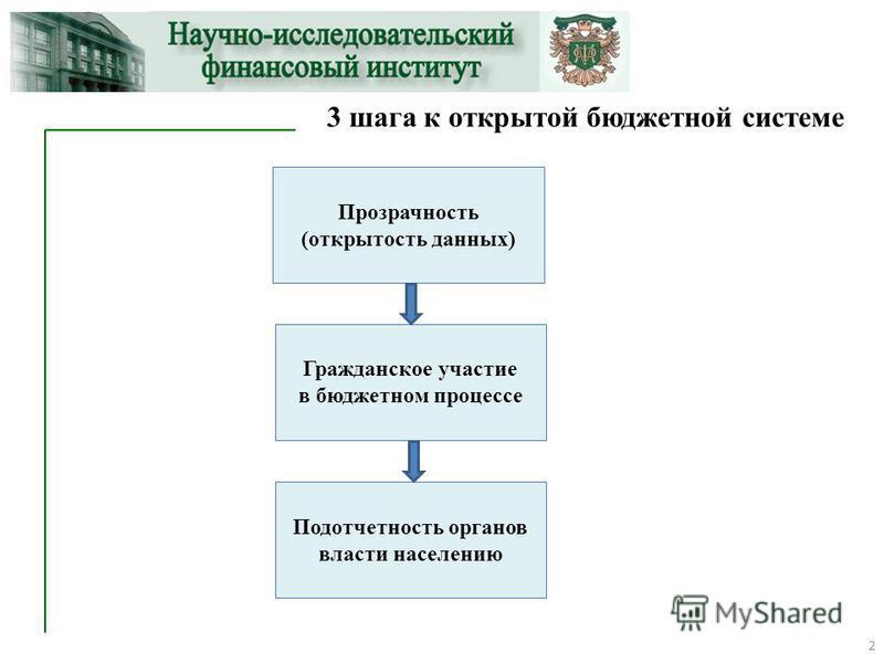 3 шага к открытой бюджетной системе Гражданское участие в бюджетном процессе Прозрачность (открытость данных) 2 Подотчетность органов власти населению