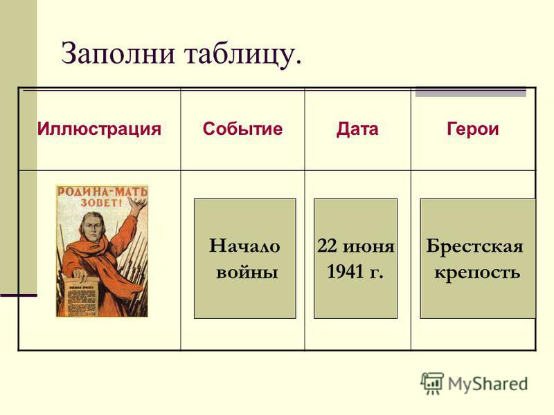 Заполни таблицу. Иллюстрация СобытиеДата Герои Начало войны 22 июня 1941 г. Брестская крепость