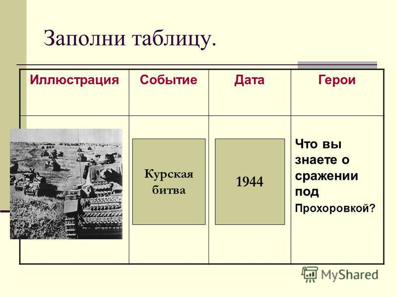 Заполни таблицу. Иллюстрация СобытиеДата Герои Что вы знаете о сражении под Прохоровкой? Курская битва 1944
