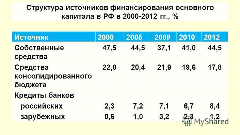 Структура источников финансирования основного капитала в РФ в 2000-2012 гг., % Источник 20002005200920102012 Собственные средства 47,544,537,141,044,5 Средства консолидированного бюджета 22,020,421,919,617,8 Кредиты банков российских 2,37,27,16,78,4