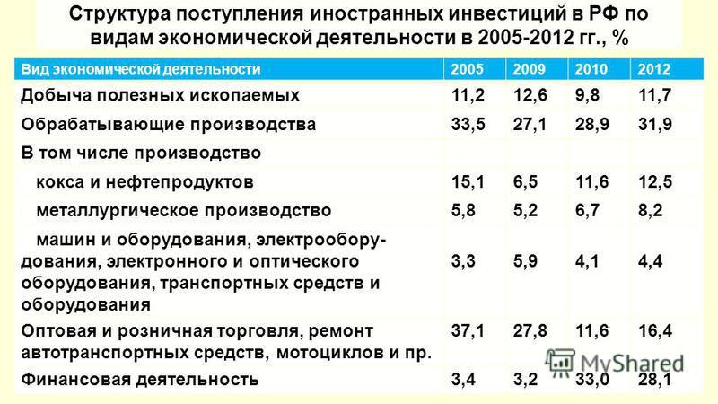 Структура поступления иностранных инвестиций в РФ по видам экономической деятельности в 2005-2012 гг., % Вид экономической деятельности 2005200920102012 Добыча полезных ископаемых 11,212,69,811,7 Обрабатывающие производства 33,527,128,931,9 В том чис