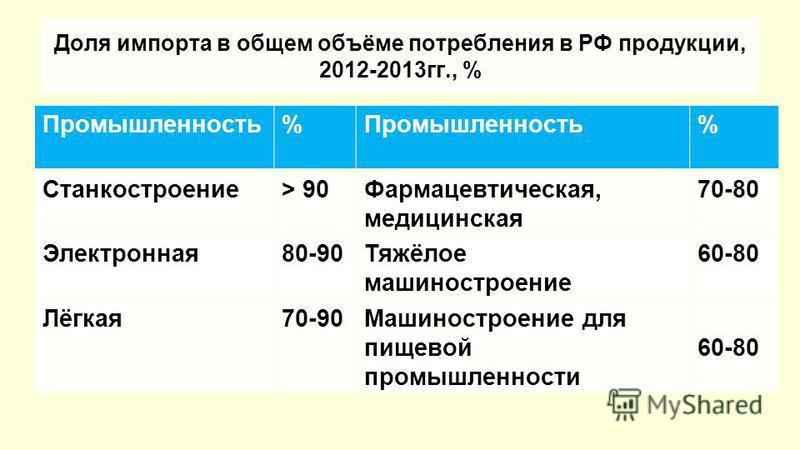 Доля импорта в общем объёме потребления в РФ продукции, 2012-2013 гг., % Промышленность% % Станкостроение> 90Фармацевтическая, медицинская 70-80 Электронная 80-90Тяжёлое машиностроение 60-80 Лёгкая 70-90Машиностроение для пищевой промышленности 60-80