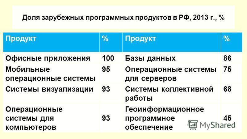 Доля зарубежных программных продуктов в РФ, 2013 г., % Продукт% % Офисные приложения 100Базы данных 86 Мобильные операционные системы 95Операционные системы для серверов 75 Системы визуализации 93Системы коллективной работы 68 Операционные системы дл