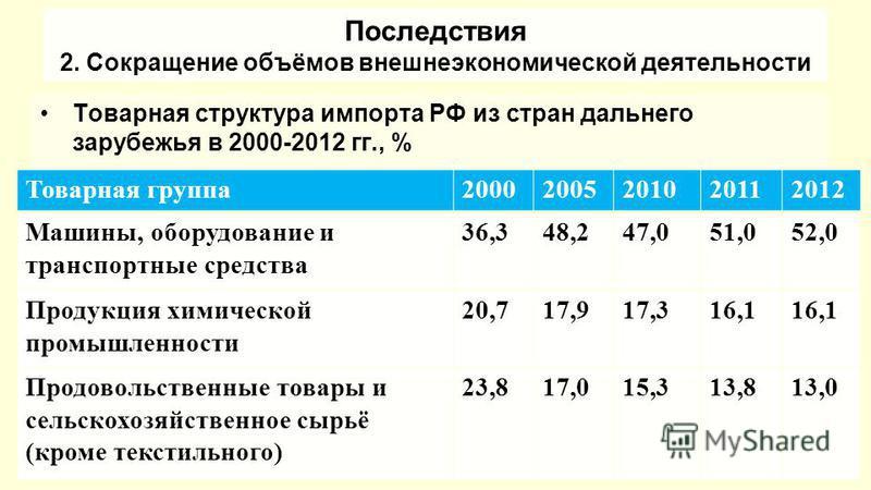 Последствия 2. Сокращение объёмов внешнеэкономической деятельности Товарная структура импорта РФ из стран дальнего зарубежья в 2000-2012 гг., % Товарная группа 20002005201020112012 Машины, оборудование и транспортные средства 36,348,247,051,052,0 Про