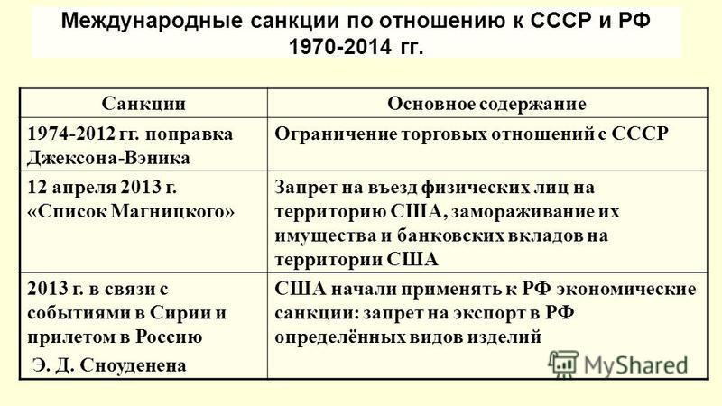 Санкции в хозяйственных отношениях их виды