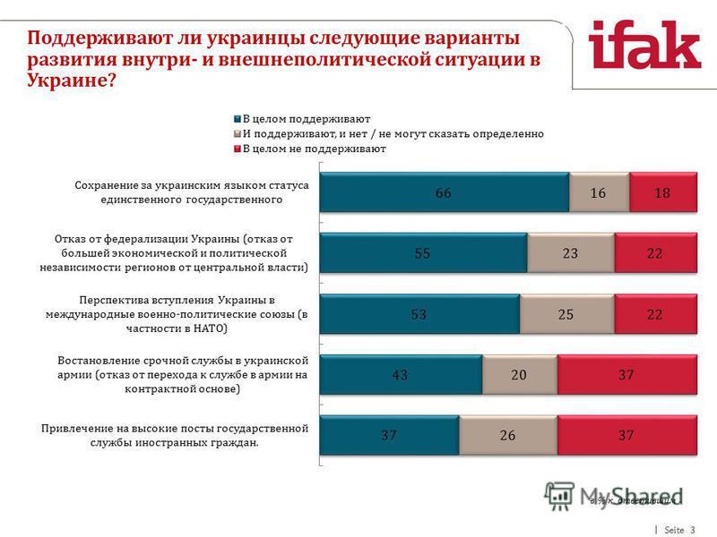 Seite 3 Поддерживают ли украинцы следующие варианты развития внутри- и внешнеполитической ситуации в Украине? в % к ответившим
