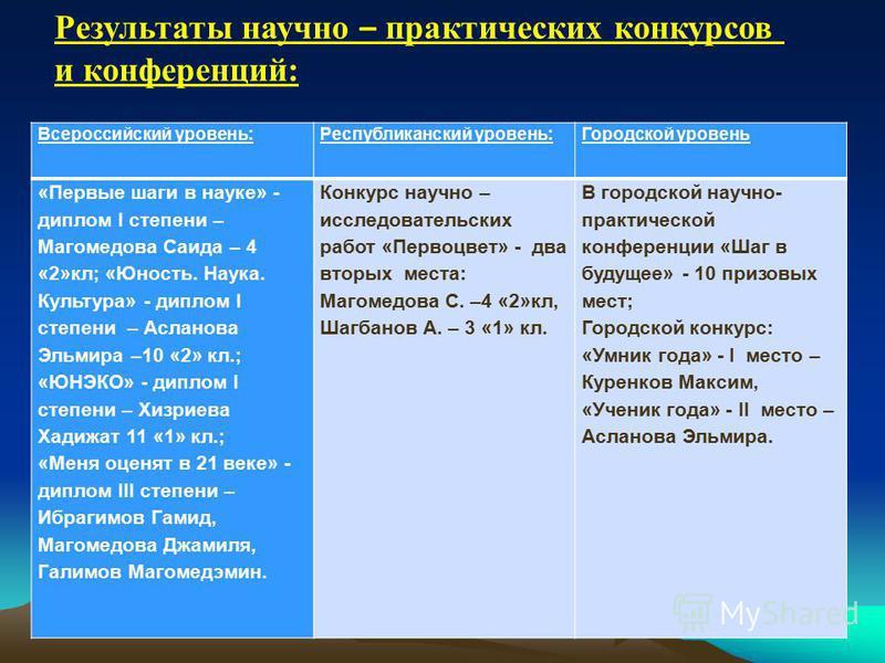 Всероссийский уровень:Республиканский уровень:Городской уровень «Первые шаги в науке» - диплом I степени – Магомедова Саида – 4 «2»кл; «Юность. Наука. Культура» - диплом I степени – Асланова Эльмира –10 «2» кл.; «ЮНЭКО» - диплом I степени – Хизриева