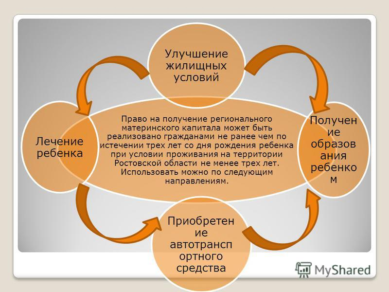 Право на получение регионального материнского капитала может быть реализовано гражданами не ранее чем по истечении трех лет со дня рождения ребенка при условии проживания на территории Ростовской области не менее трех лет. Использовать можно по следу