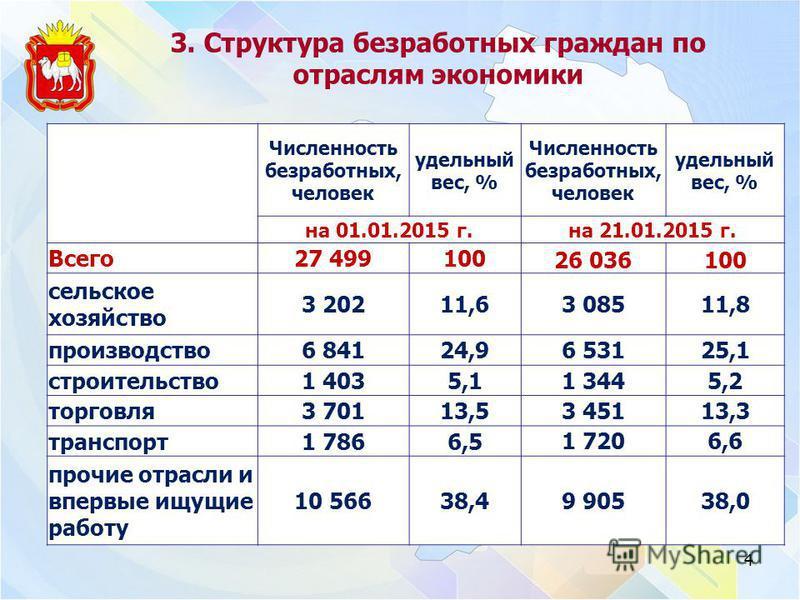 3. Структура безработных граждан по отраслям экономики Численность безработных, человек удельный вес, % Численность безработных, человек удельный вес, % на 01.01.2015 г.на 21.01.2015 г. Всего 27 499100 26 036100 сельское хозяйство 3 20211,6 3 08511,8