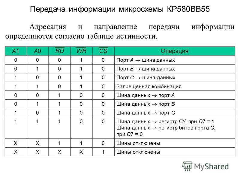 Адресация и направление передачи информации определяются согласно таблице истинности. Передача информации микросхемы КР580ВВ55 Шины отключены 1XXXX 011XX Шина данных регистр СУ, при D7 = 1 Шина данных регистр битов порта C, при D7 = 0 00111 Шина данн