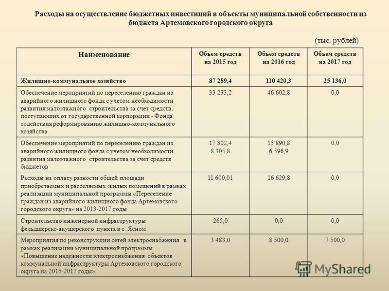 Расходы на осуществление бюджетных инвестиций в объекты муниципальной собственности из бюджета Артемовского городского округа (тыс. рублей) Наименование Объем средств на 2015 год Объем средств на 2016 год Объем средств на 2017 год Жилищно-коммунально