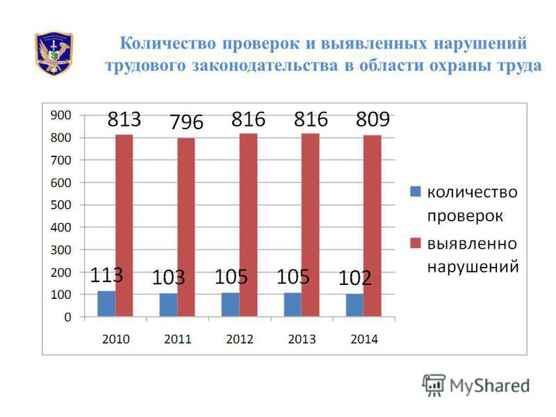 Количество проверок и выявленных нарушений трудового законодательства в области охраны труда